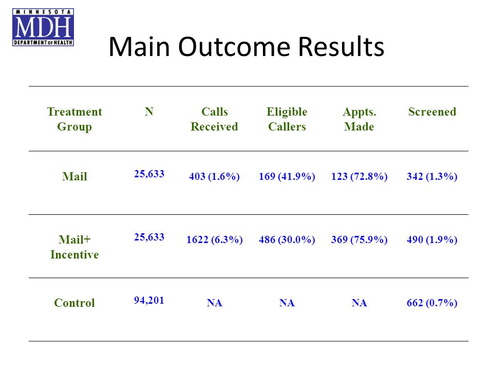 Main Outcome Results Treatment Group NCalls Received Eligible Callers Appts.