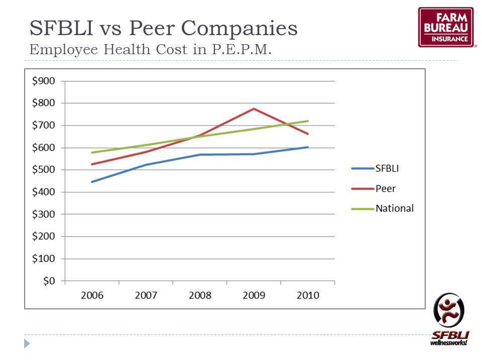 SFBLI vs Peer Companies Employee Health Cost in P.E.P.M.
