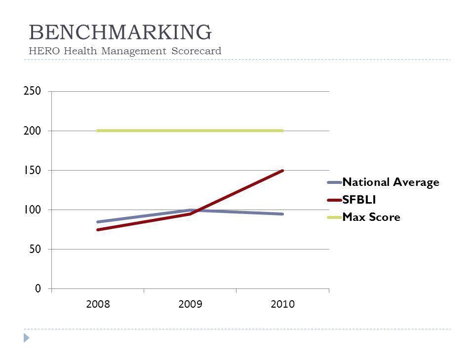 BENCHMARKING HERO Health Management Scorecard