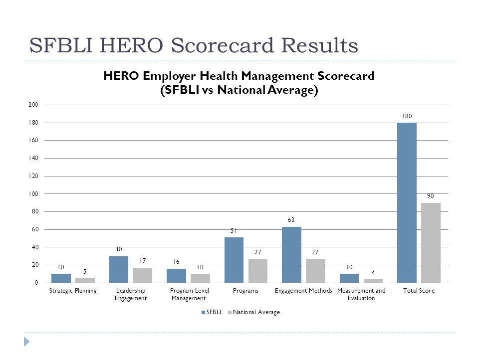 SFBLI HERO Scorecard Results
