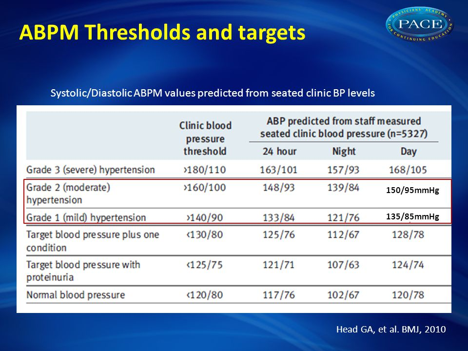ABPM Thresholds and targets Systolic/Diastolic ABPM values predicted from seated clinic BP levels Head GA, et al. BMJ, 2010 150/95mmHg 135/85mmHg