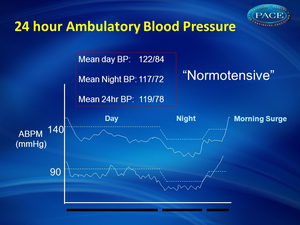 90 140 ABPM (mmHg) 24 hour Ambulatory Blood Pressure Mean day BP:122/84 Mean Night BP:117/72 Mean 24hr BP: 119/78 Normotensive DayNight Morning Surge