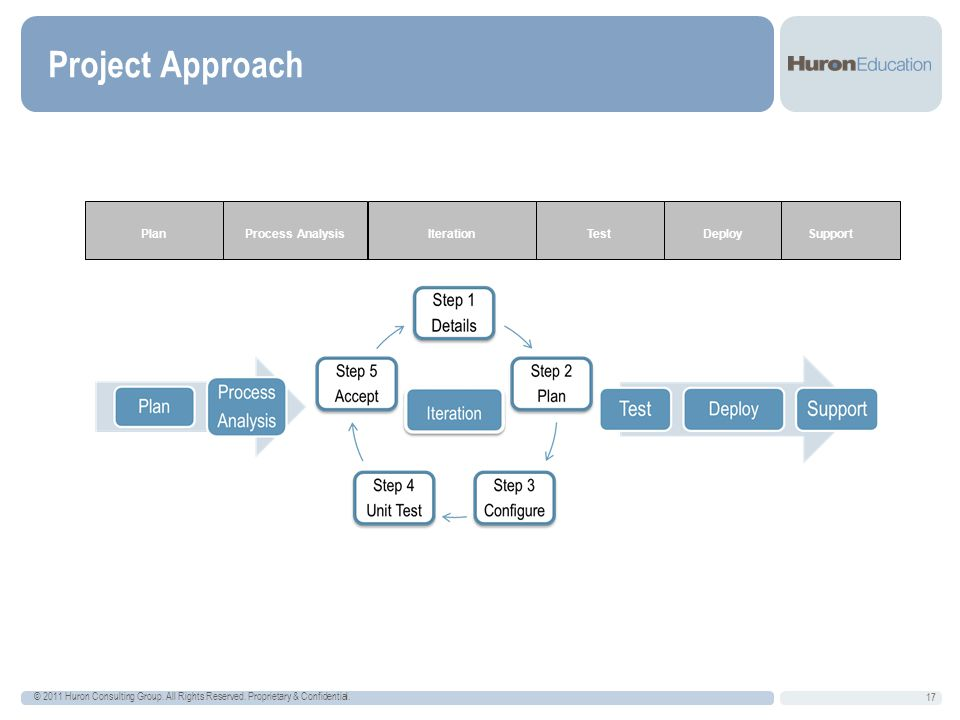 Project Approach 17 © 2011 Huron Consulting Group.