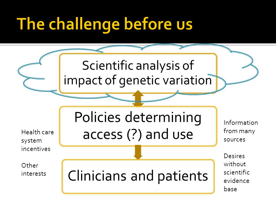 Scientific analysis of impact of genetic variation Policies determining access ( ) and use Clinicians and patients Information from many sources Desires without scientific evidence base Health care system incentives Other interests