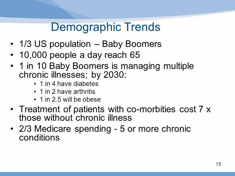 13 Demographic Trends 1/3 US population – Baby Boomers 10,000 people a day reach 65 1 in 10 Baby Boomers is managing multiple chronic illnesses; by 20