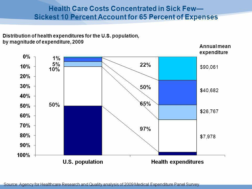 Health Care Costs Concentrated in Sick Few Sickest 10 Percent Account for 65 Percent of Expenses Source: Agency for Healthcare Research and Quality an