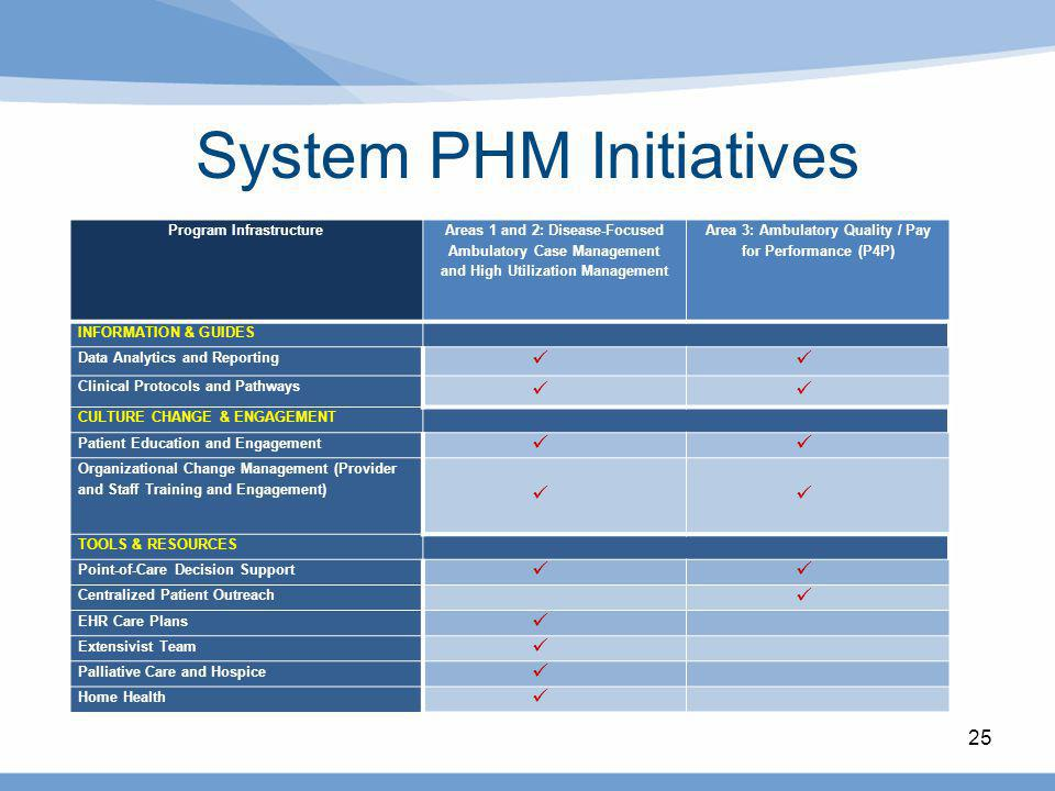 25 System PHM Initiatives Program Infrastructure Areas 1 and 2: Disease-Focused Ambulatory Case Management and High Utilization Management Area 3: Amb