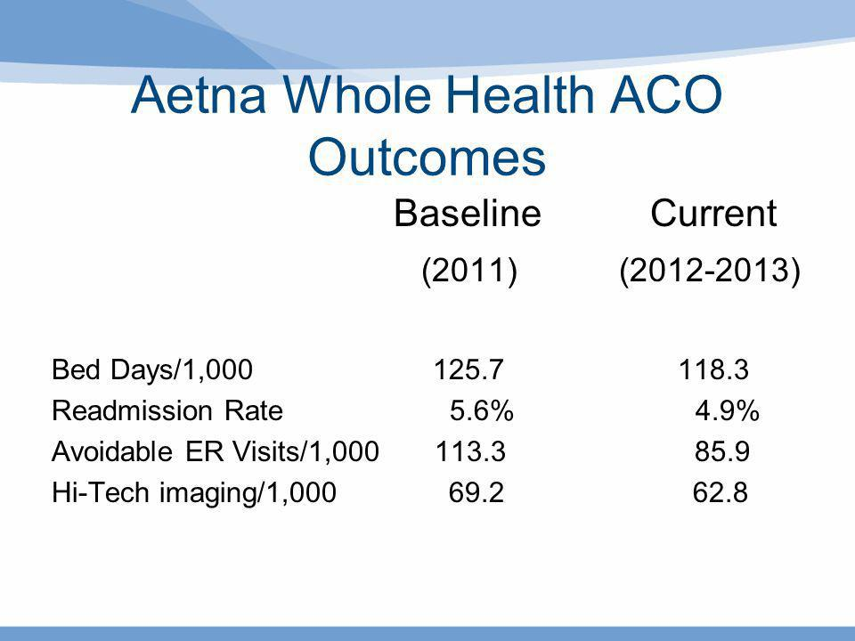 Aetna Whole Health ACO Outcomes BaselineCurrent (2011) (2012-2013) Bed Days/1,000 125.7 118.3 Readmission Rate 5.6% 4.9% Avoidable ER Visits/1,000 113