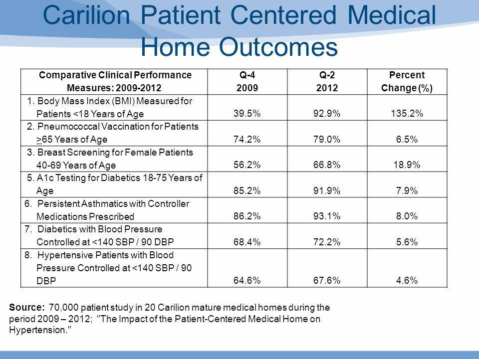 Carilion Patient Centered Medical Home Outcomes Comparative Clinical Performance Measures: 2009-2012 Q-4 2009 Q-2 2012 Percent Change (%) 1. Body Mass
