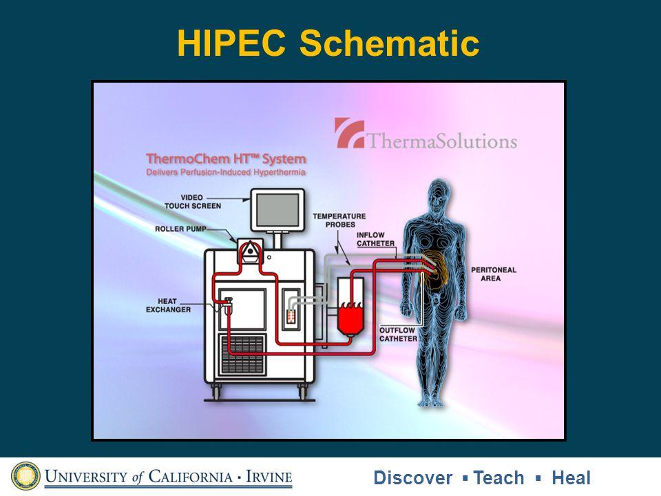 HIPEC Schematic Discover Teach Heal