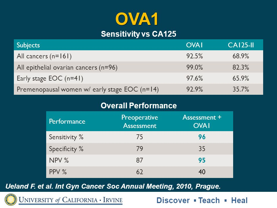 Performance Preoperative Assessment Assessment + OVA1 Sensitivity %7596 Specificity %7935 NPV %8795 PPV %6240 SubjectsOVA1CA125-II All cancers (n=161)92.5%68.9% All epithelial ovarian cancers (n=96)99.0%82.3% Early stage EOC (n=41)97.6%65.9% Premenopausal women w/ early stage EOC (n=14)92.9%35.7% OVA1 Ueland F.