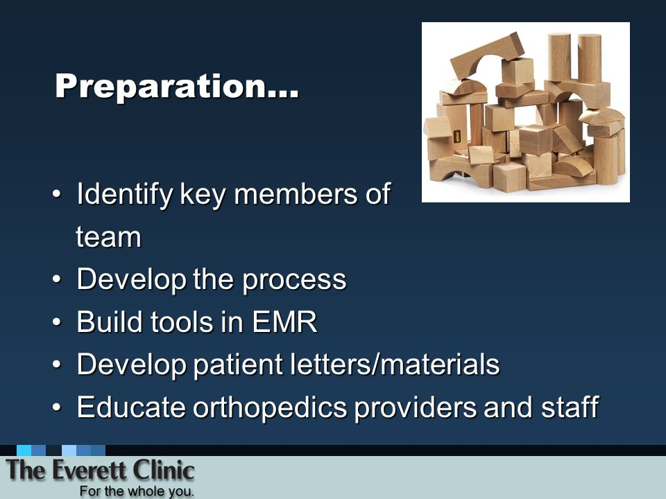 Preparation… Identify key members ofIdentify key members of team team Develop the processDevelop the process Build tools in EMRBuild tools in EMR Develop patient letters/materialsDevelop patient letters/materials Educate orthopedics providers and staffEducate orthopedics providers and staff