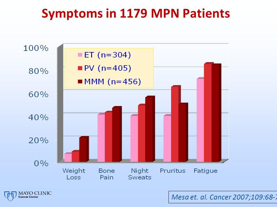 Symptoms in 1179 MPN Patients Mesa et. al. Cancer 2007;109:68-76