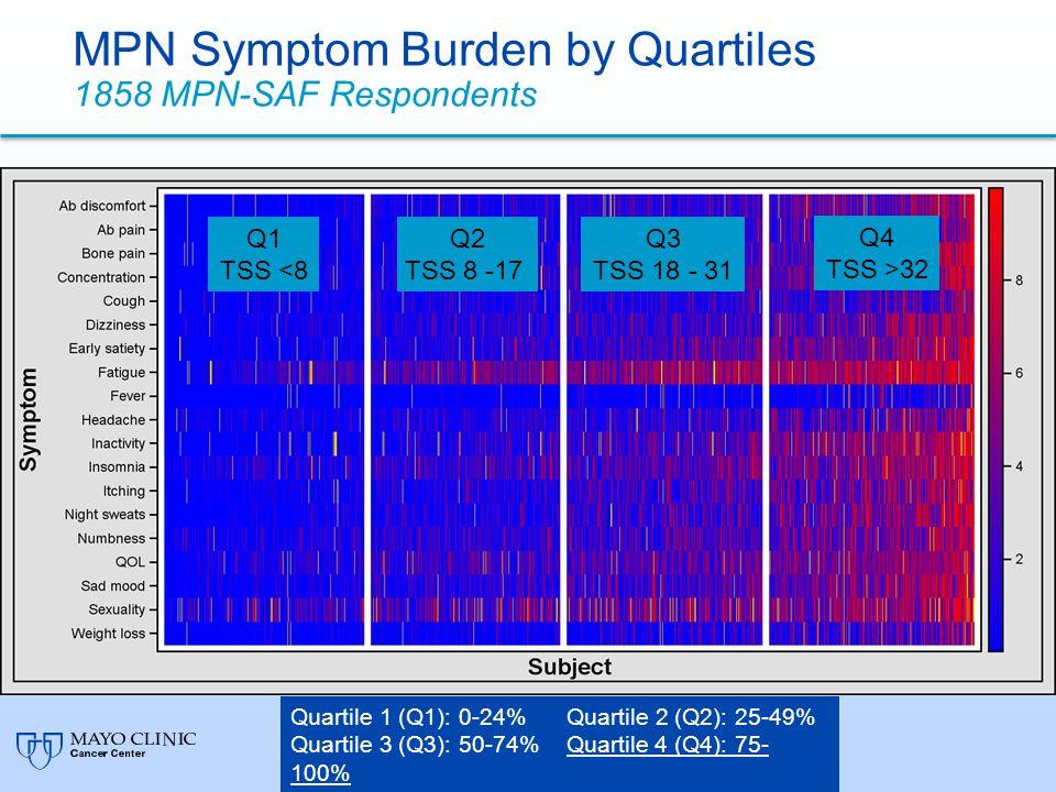 MPN Symptom Burden by Quartiles 1858 MPN-SAF Respondents Quartile 1 (Q1): 0-24% Quartile 2 (Q2): 25-49% Quartile 3 (Q3): 50-74% Quartile 4 (Q4): 75- 100% Percentile MPN-SAF TSS Q1 TSS <8 Q2 TSS 8 -17 Q3 TSS 18 - 31 Q4 TSS >32