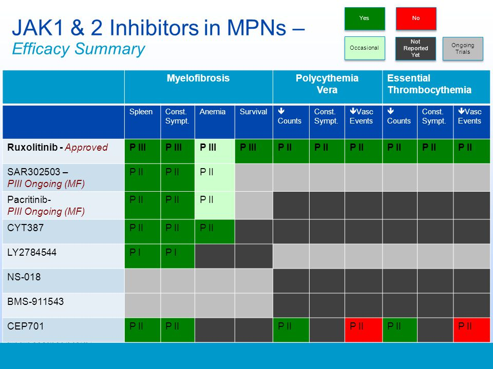 JAK1 & 2 Inhibitors in MPNs – Efficacy Summary MyelofibrosisPolycythemia Vera Essential Thrombocythemia SpleenConst. Sympt. AnemiaSurvival Counts Cons