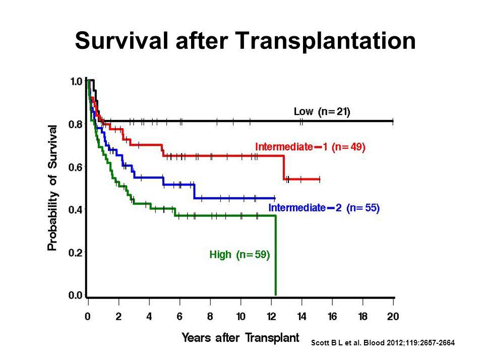 Survival after Transplantation Scott B L et al. Blood 2012;119:2657-2664