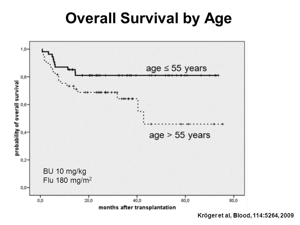 Overall Survival by Age BU 10 mg/kg Flu 180 mg/m 2 Kröger et al, Blood, 114:5264, 2009