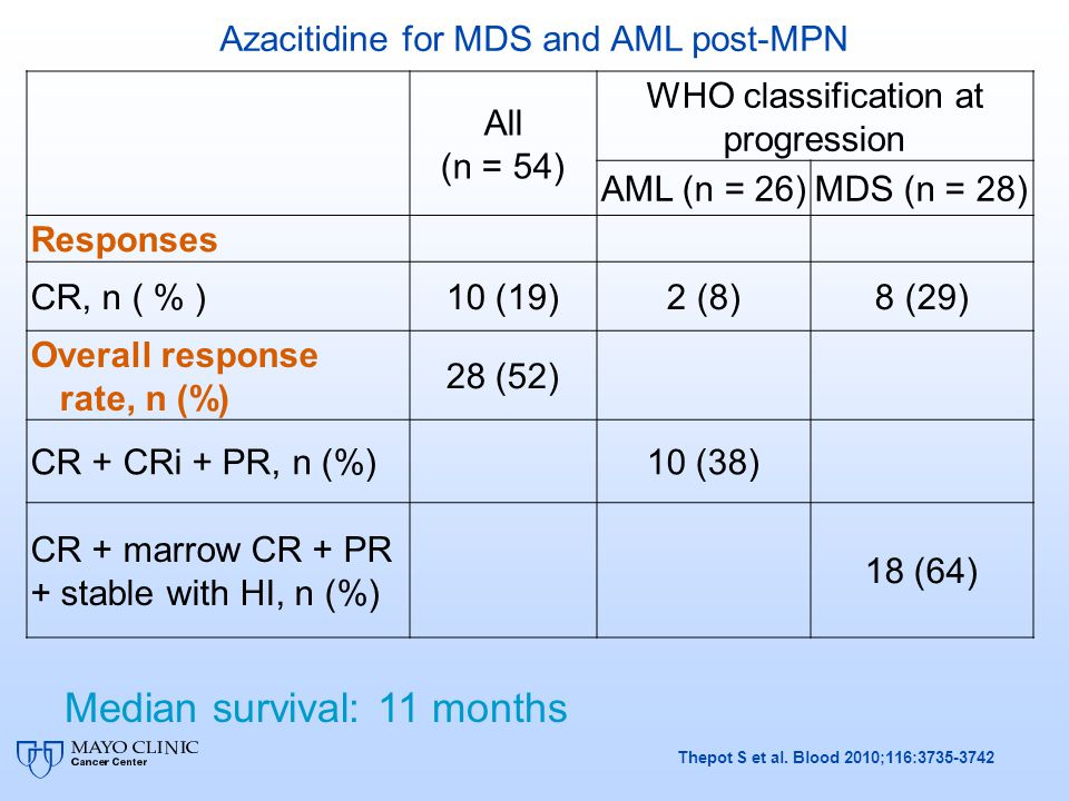 All (n = 54) WHO classification at progression AML (n = 26)MDS (n = 28) Responses CR, n ( % )10 (19)2 (8)8 (29) Overall response rate, n (%) 28 (52) C