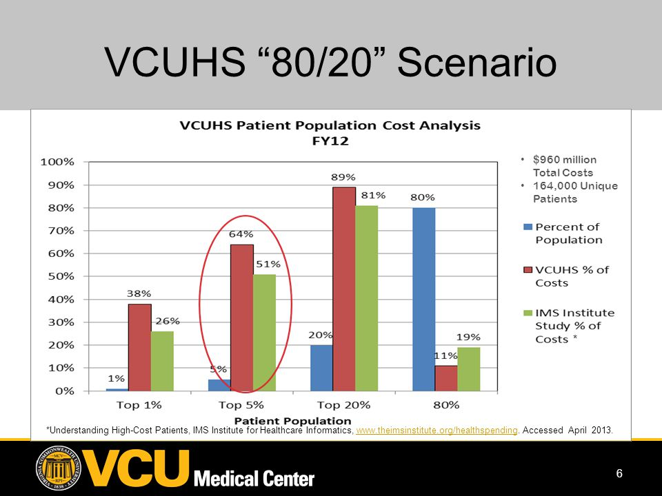 7 VCUHS Population Health Management Patient Stratification Process LEVEL 3 Complex Care High risk for significant disease progression/high cost/high use LEVEL 2 Chronic Care Stable, with moderate risk of disease progression or stable with risk of advancing to Level 3 LEVEL 1 Episodic Care Accesses health care services as needed or episodically Low risk of increased healthcare needs 5% of Patient Population