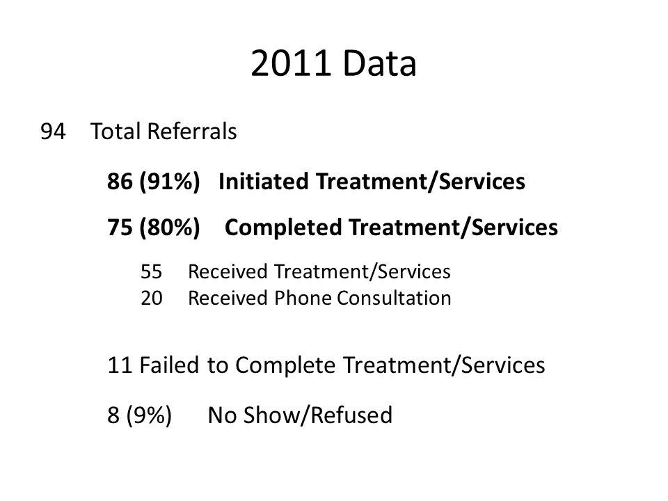 2011 Data 94 Total Referrals 86 (91%) Initiated Treatment/Services 75 (80%) Completed Treatment/Services 55 Received Treatment/Services 20 Received Phone Consultation 11 Failed to Complete Treatment/Services 8 (9%)No Show/Refused