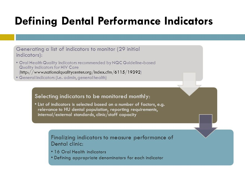Defining Dental Performance Indicators Generating a list of indicators to monitor (29 initial indicators): Oral Health Quality Indicators recommended