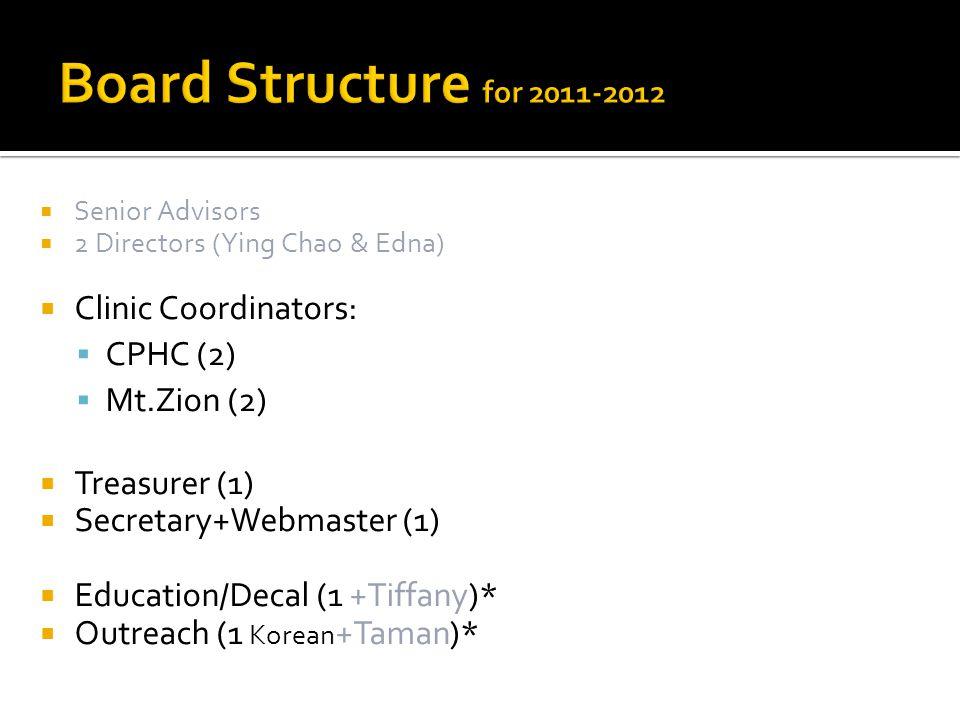 Senior Advisors 2 Directors (Ying Chao & Edna) Clinic Coordinators: CPHC (2) Mt.Zion (2) Treasurer (1) Secretary+Webmaster (1) Education/Decal (1 +Tif