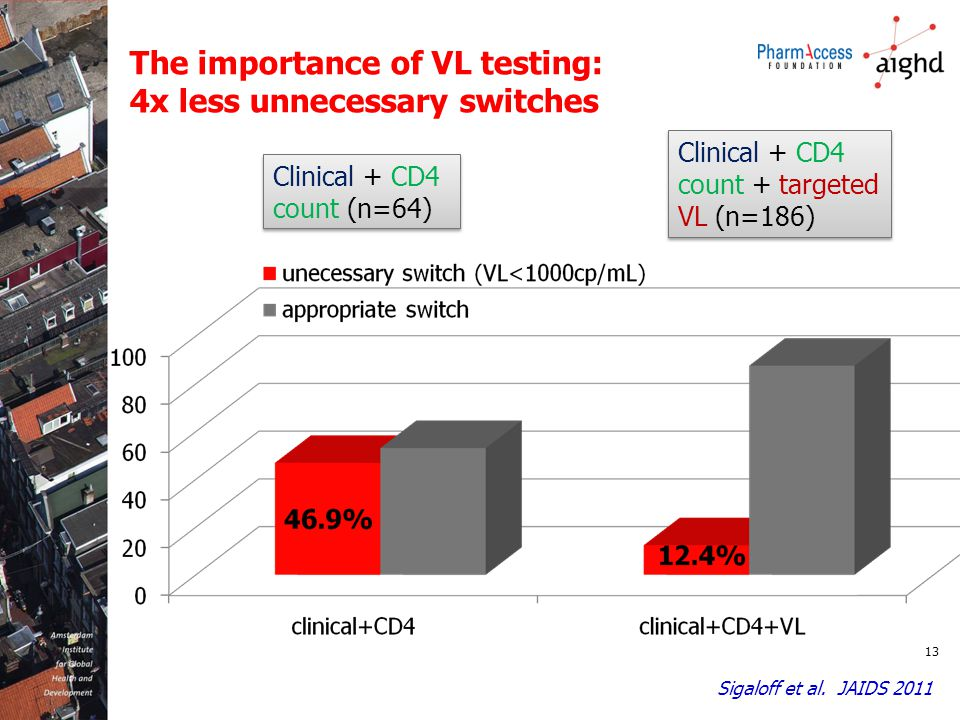 13 The importance of VL testing: 4x less unnecessary switches Clinical + CD4 count (n=64) Clinical + CD4 count + targeted VL (n=186) Sigaloff et al. J
