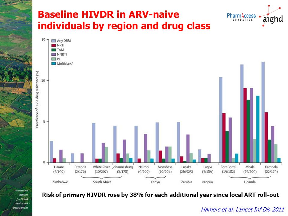 Baseline HIVDR in ARV-naive individuals by region and drug class Risk of primary HIVDR rose by 38% for each additional year since local ART roll-out H
