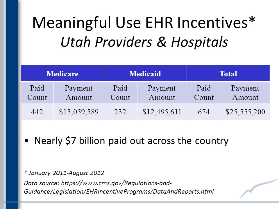 Meaningful Use EHR Incentives* Utah Providers & Hospitals MedicareMedicaidTotal Paid Count Payment Amount Paid Count Payment Amount Paid Count Payment Amount 442$13,059,589232$12,495,611674$25,555,200 Nearly $7 billion paid out across the country * January 2011-August 2012 Data source:   Guidance/Legislation/EHRIncentivePrograms/DataAndReports.html