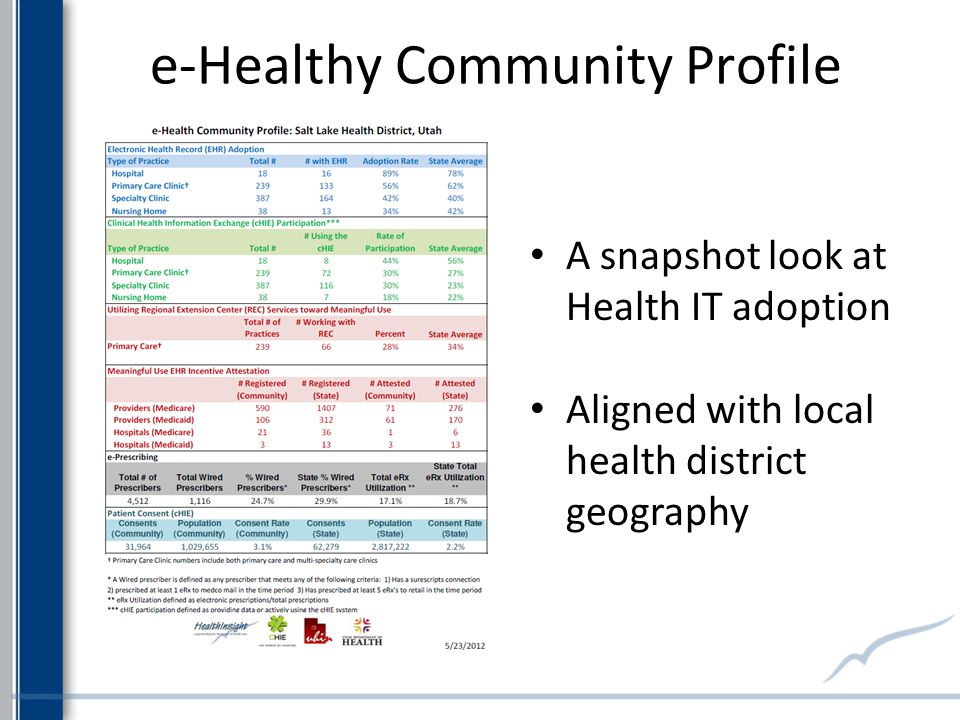 A snapshot look at Health IT adoption Aligned with local health district geography e-Healthy Community Profile