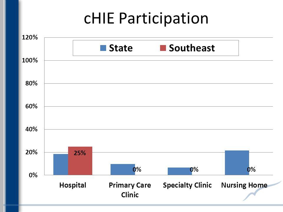 cHIE Participation