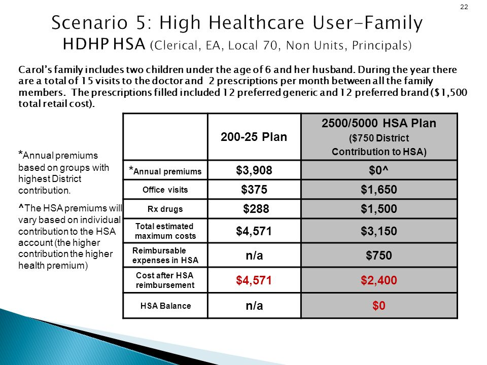 22 200-25 Plan 2500/5000 HSA Plan ($750 District Contribution to HSA) * Annual premiums $3,908$0^ Office visits $375$1,650 Rx drugs $288$1,500 Total e