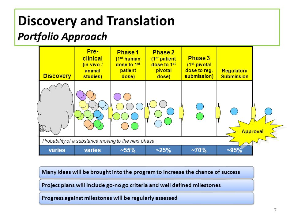Discovery and Translation Leveraging Minnesotas Strengths to be a Center of Excellence 8 #1 in Diabetes & Endocrinology (2012 report) Industry and academic partnering is a priorityIndustry is looking for innovation # of diabetes patents is decreasing while incidence is escalating Historically, a majority of the novel pharmaceuticals comes from academia and biotech Different partnering models are being pursued All eyes will be on MN as a catalyst for innovation in diabetes therapy development