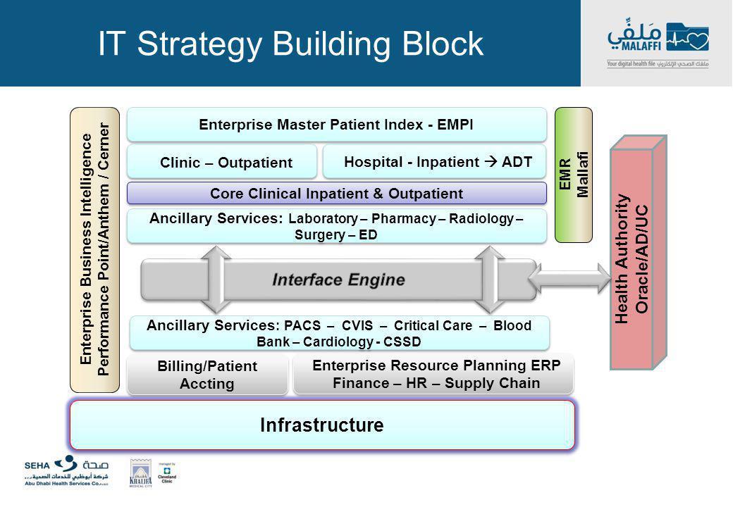 IT Strategy Building Block Ancillary Services: Laboratory – Pharmacy – Radiology – Surgery – ED Enterprise Master Patient Index - EMPI Hospital - Inpa
