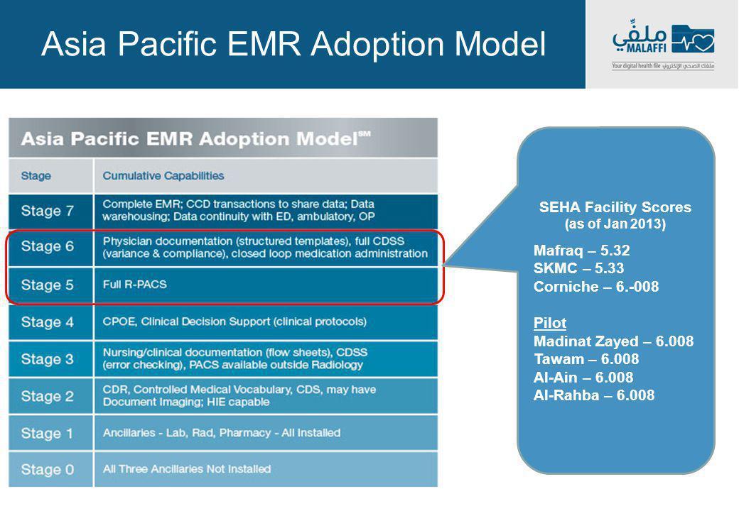 Asia Pacific EMR Adoption Model SEHA Facility Scores (as of Jan 2013) Mafraq – 5.32 SKMC – 5.33 Corniche – 6.-008 Pilot Madinat Zayed – 6.008 Tawam –