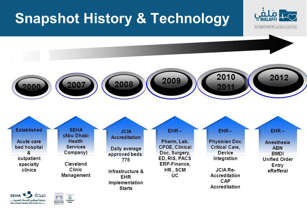 Snapshot History & Technology EHR – Pharm, Lab, CPOE, Clinical Doc, Surgery, ED, RIS, PACS ERP-Finance, HR, SCM UC 2000 EHR – Physician Doc. Critical