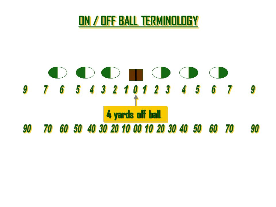 ON / OFF BALL TERMINOLOGY ON / OFF BALL TERMINOLOGY ON / OFF BALL TERMINOLOGY ON / OFF BALL TERMINOLOGY 4 yards off ball 4 yards off ball.