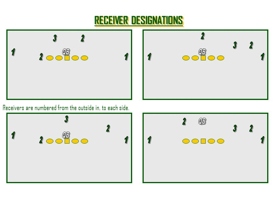 RECEIVER DESIGNATIONS RECEIVER DESIGNATIONS RECEIVER DESIGNATIONS RECEIVER DESIGNATIONS Receivers are numbered from the outside in, to each side.