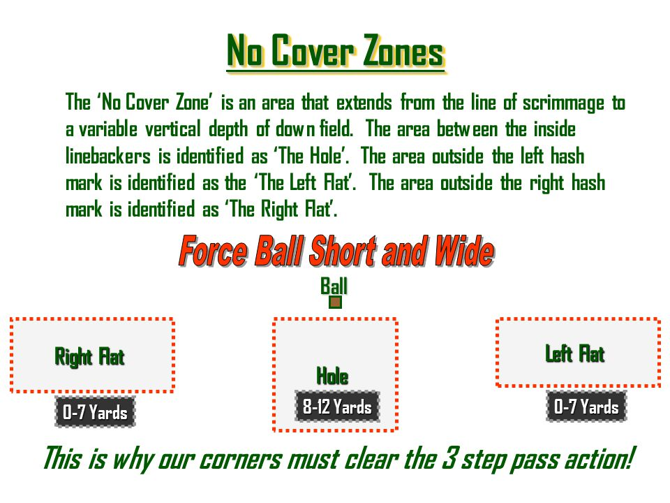 No Cover Zones No Cover Zones No Cover Zones No Cover ZonesBall Right Flat Left Flat Hole 0-7 Yards 8-12 Yards The No Cover Zone is an area that exten