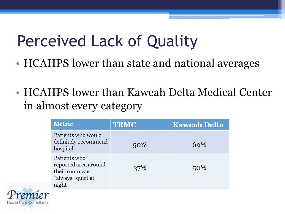 Perceived Lack of Quality HCAHPS lower than state and national averages HCAHPS lower than Kaweah Delta Medical Center in almost every category Metric TRMCKaweah Delta Patients who would definitely recommend hospital 50%69% Patients who reported area around their room was always quiet at night 37%50%