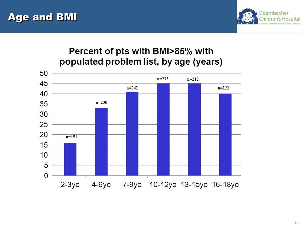 11 Age and BMI n=191 n=230 n=241 n=213 n=212 n=121
