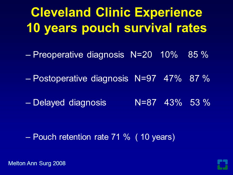 Cleveland Clinic Experience 10 years pouch survival rates –Preoperative diagnosis N=20 10% 85 % –Postoperative diagnosis N=97 47% 87 % –Delayed diagno