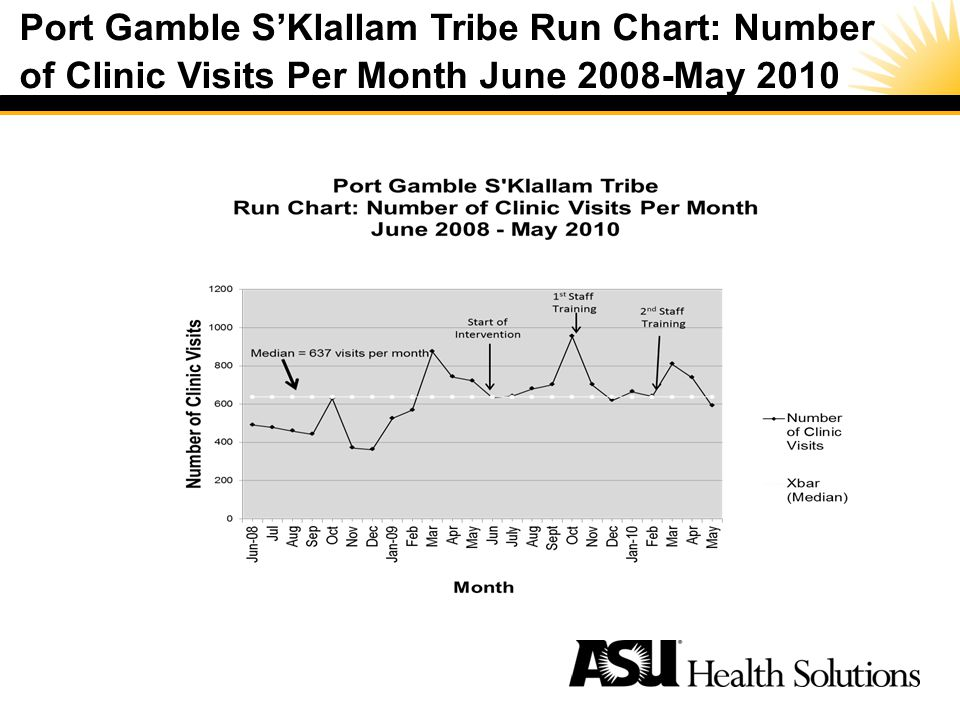 Port Gamble SKlallam Tribe Run Chart: Number of Clinic Visits Per Month June 2008-May 2010 Special Cause –A noticeable shift or trend in data over time –Process is unstable or unpredictable –Process is out of statistical control –Not present in every process