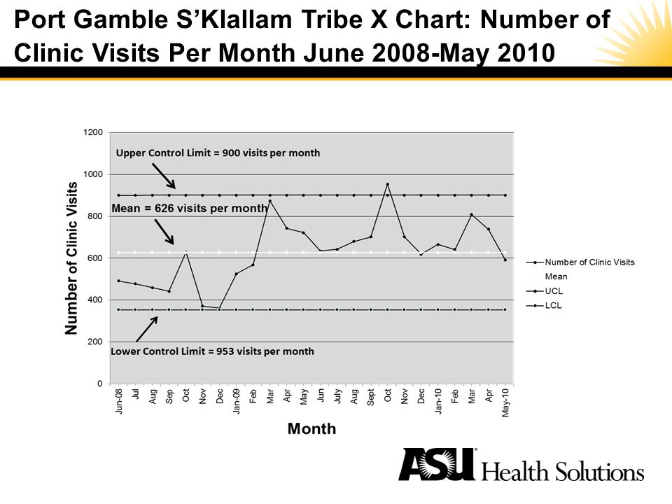 Port Gamble SKlallam Tribe X Chart: Number of Clinic Visits Per Month June 2008-May 2010 Special Cause –A noticeable shift or trend in data over time –Process is unstable or unpredictable –Process is out of statistical control –Not present in every process