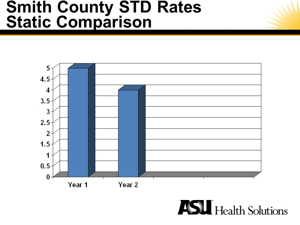 Smith County STD Rates Static Comparison