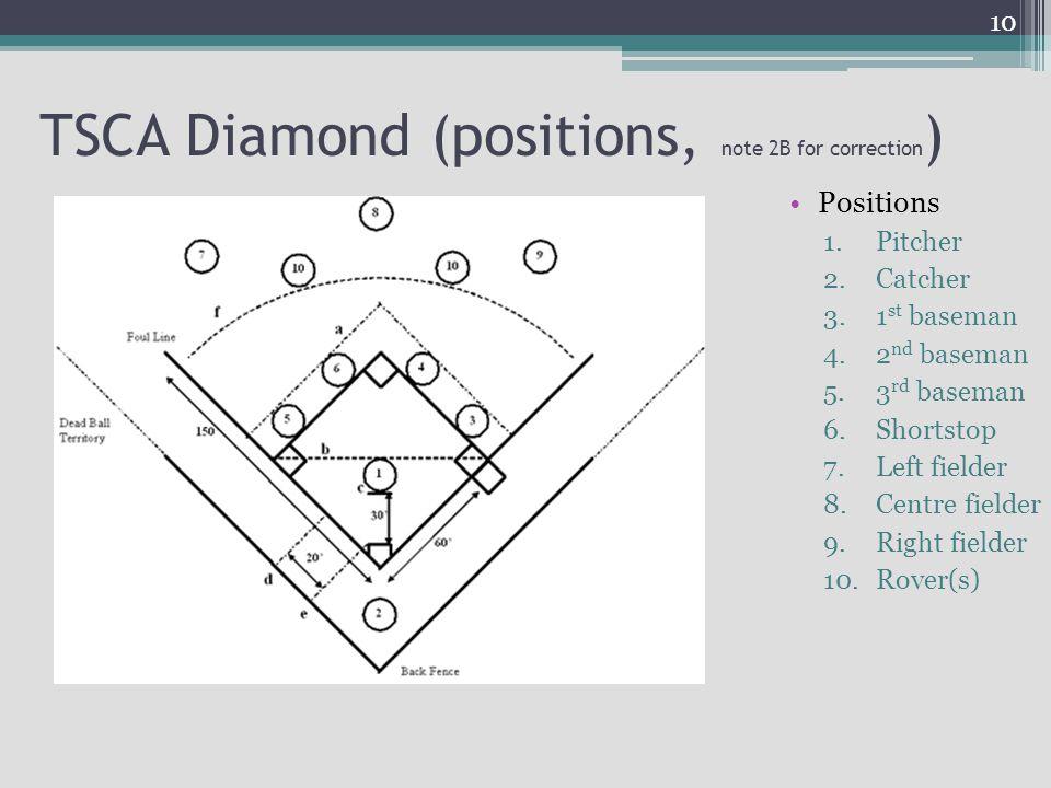 TSCA Diamond (positions, note 2B for correction ) Positions 1.Pitcher 2.Catcher 3.1 st baseman 4.2 nd baseman 5.3 rd baseman 6.Shortstop 7.Left fielde
