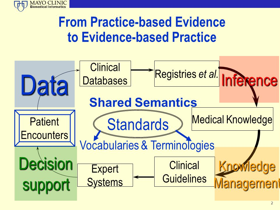 Biomedical Informatics 2 From Practice-based Evidence to Evidence-based Practice Patient Encounters Clinical Databases Registries et al. Clinical Guid