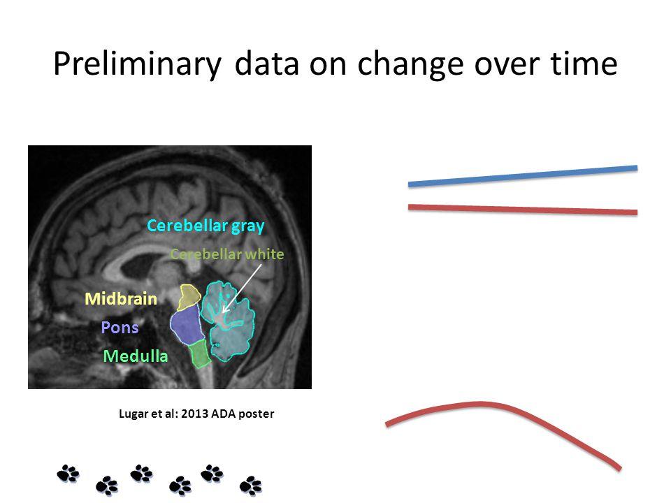 Preliminary data on change over time Midbrain Pons Medulla Cerebellar gray Cerebellar white Lugar et al: 2013 ADA poster