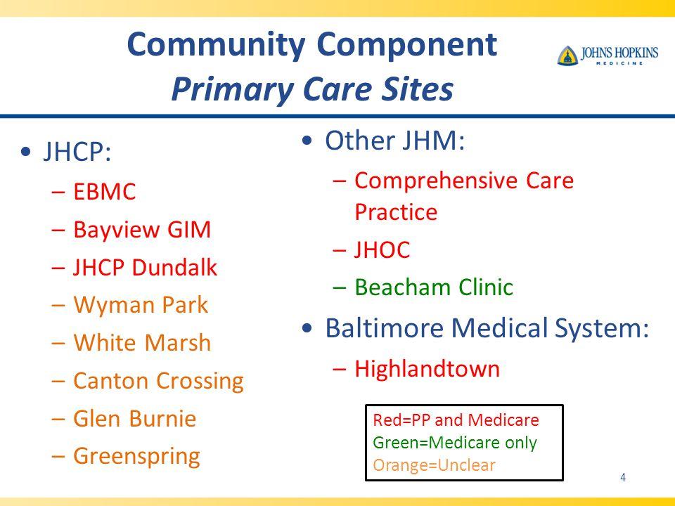 Community Component Primary Care Sites JHCP: –EBMC –Bayview GIM –JHCP Dundalk –Wyman Park –White Marsh –Canton Crossing –Glen Burnie –Greenspring Othe
