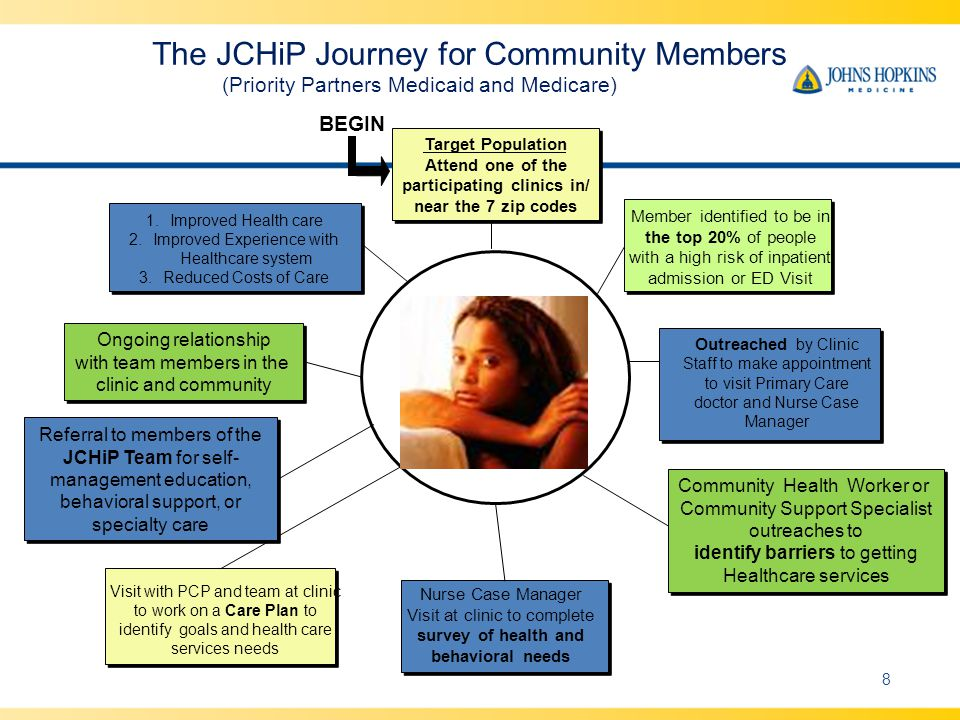 Target Population Attend one of the participating clinics in/ near the 7 zip codes Member identified to be in the top 20% of people with a high risk o
